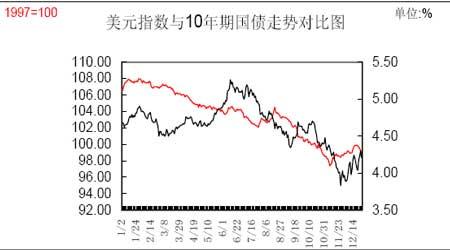 2007年金价影响因素探析(3)