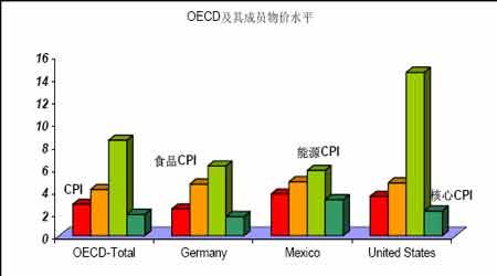 2007年金价影响因素探析(5)