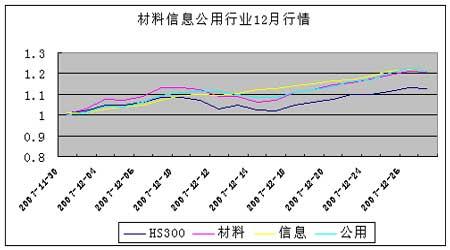 行业研究:股指仿真元月策略分析(2)