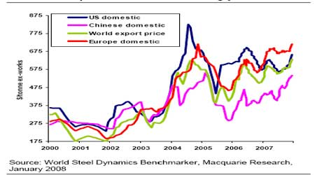 全球钢材价格走势图.(来源:嘉益博华)图片