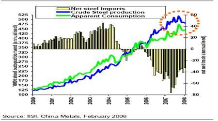 中国月度钢材数据—产量和出口走势图.(来源:嘉益博华)图片