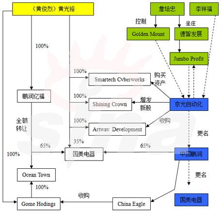 国美香港借壳上市图