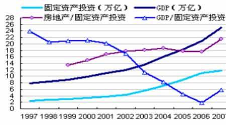 gdp增长与什么有关系_预测经济的神奇指标 垃圾(2)