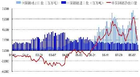图为中国钢材进,出口贸易量走势图.图片