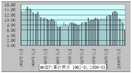2016年全国gdp增速图_2016美国gdp增速_09年gdp增速