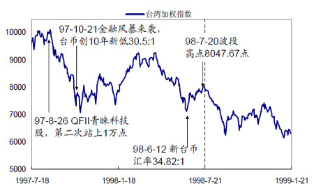 图:台湾加权指数期货推出对指数的影响