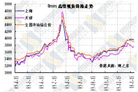 成都钢材价格走势图; 钢材价格连续下挫 测试下方重要支撑_品种研究图片