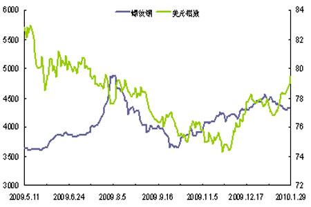 图为美元指数与钢材价格走势对比走势图.(图片来源:格林期货)图片