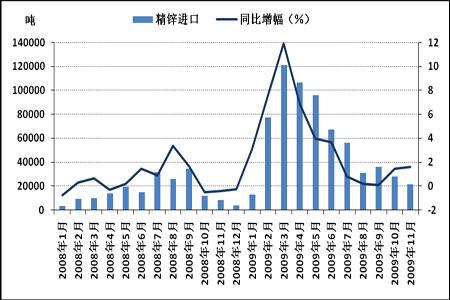 图为中国精锌进口情况统计图.(图片来源:北京中期)-锌价步步为