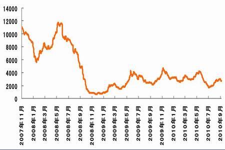 2010年四季度中国钢材价格走势分析图片
