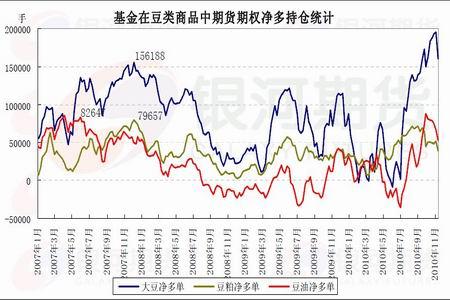 货期权净多持仓统计图.(图片来源:CFTC 银河期货)-通胀预期下