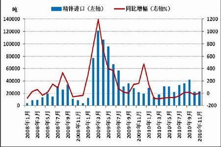 图为中国精锌进口情况统计图.(图片来源:WIND、北京中期)-锌价