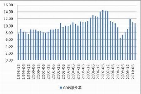 图为中国GDP统计图.-2011年玉米价格仍将居高不下 4