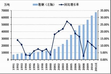 图为中国粗钢产量统计图.(图片来源:国家统计局、北京中期)-回