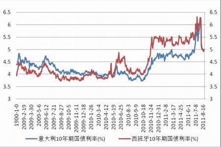 10年期国债利率走势图