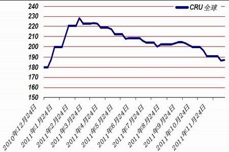 图为国际市场钢材价格走势图.(图片来源:中信建投期货)-需求与