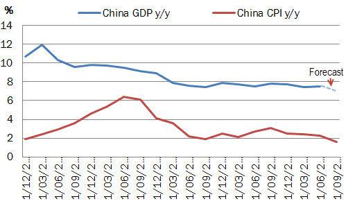 二季度经济中国gdp_中国第二季度GDP同比增长7.5 ,经济 稳中有进 新闻稿