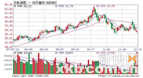 天富热电(600509):牛市配股是利好