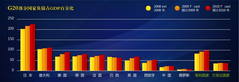 G20部分国家负债占GDP百分比