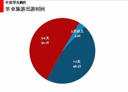 图 53中国学生网民毕业旅游出游时间