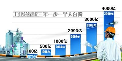 3年后长沙工业总产值或破万亿(图)_滚动新闻