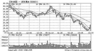 纽曼:深发展目前股价偏离实质价值
