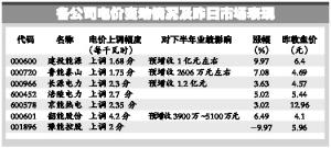 7公司发布上调电价公告