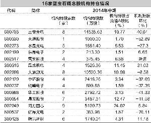 超六成蓝宝石概念股 二季度遭机构减持 -中国基