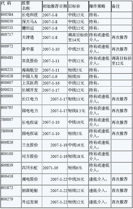 国海证券晨会纪要(1.22)