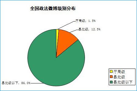 行政级别分布:三级互补 力量在基层