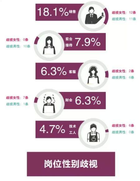 职位性别歧视