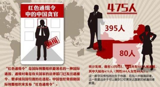 红色通缉令中的中国贪官