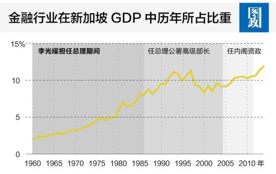 金融行业在新加坡GDP中历年所占比重