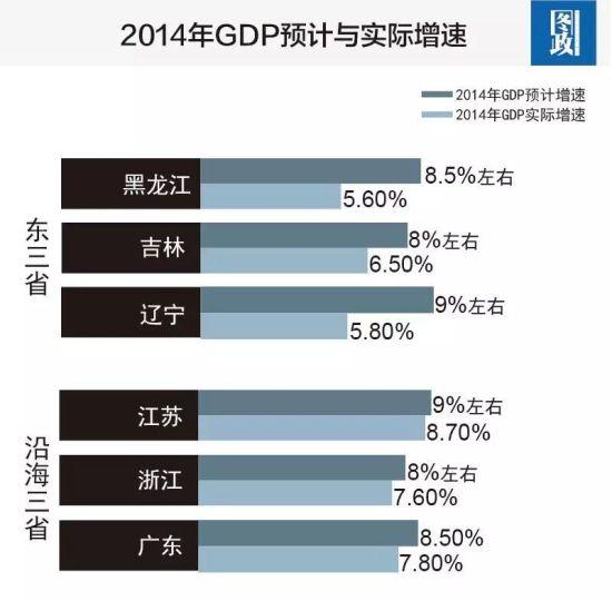 2014年GDP预计于实际增速