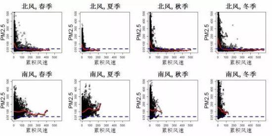 图1.北京四个季节在北风与南风条件下,PM2.5和累积风速的关系。蓝线表示 35微克/立方米的PM2.5浓度(空气质量为良的上限)。在不同的季节,持续的北风都会使PM2.5的浓度下降,但是南风却没有这样的效果。