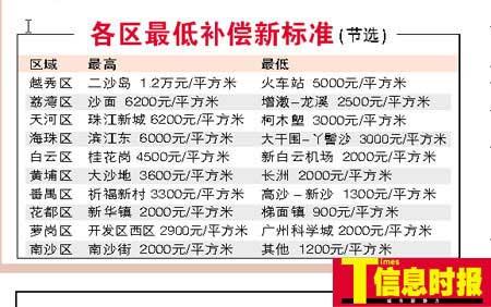 广州首次制定集体土地房屋拆迁补偿标准