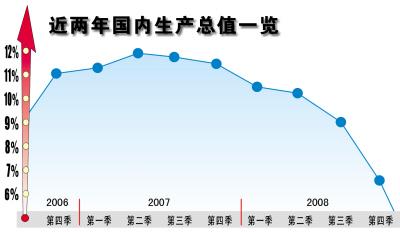 重庆gdp增速_中国gdp增速图