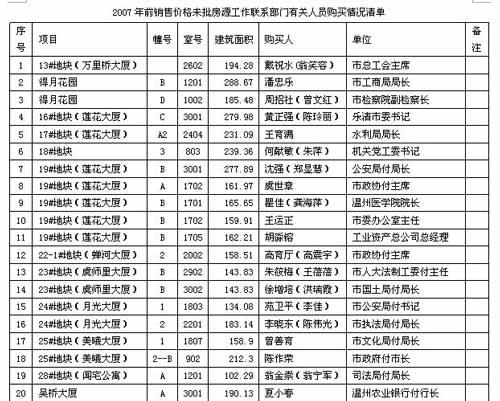 网友发布清单曝光温州官员低价购入安置房