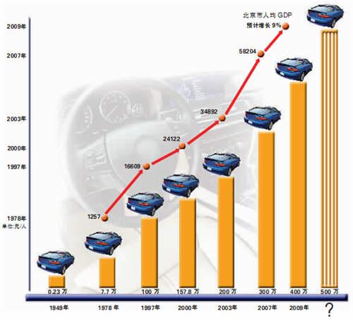 北京机动车数量近400万限行效果逐渐消失