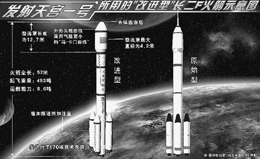 天宫一号运载火箭改进示意图