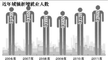 近年城镇新增就业人数