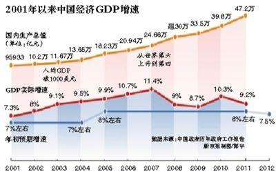 2001年以来中国经济增速