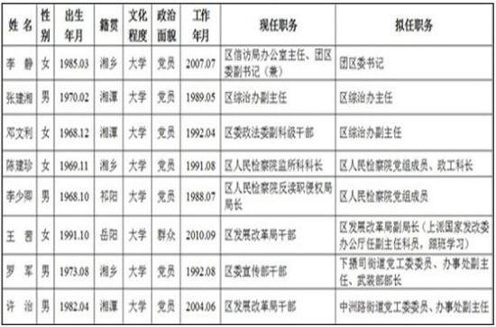 湘潭岳塘区委管理干部任前公示显示,王茜拟出任区发展改革局副局长,她出身于1991年10月。