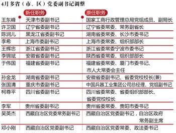 张国清任重庆新任副书记 被称兵工少帅