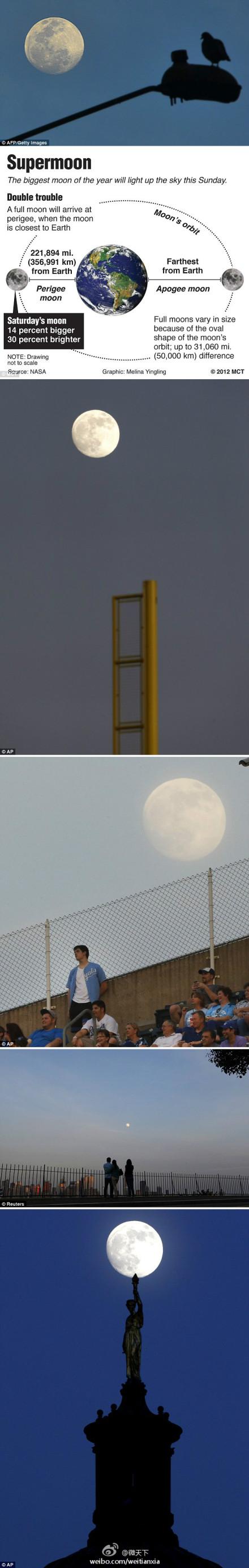 本年度最大超级月亮今晚现身