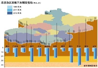 资料图:北京地下水超采15年 形成约1千平方公里漏斗区