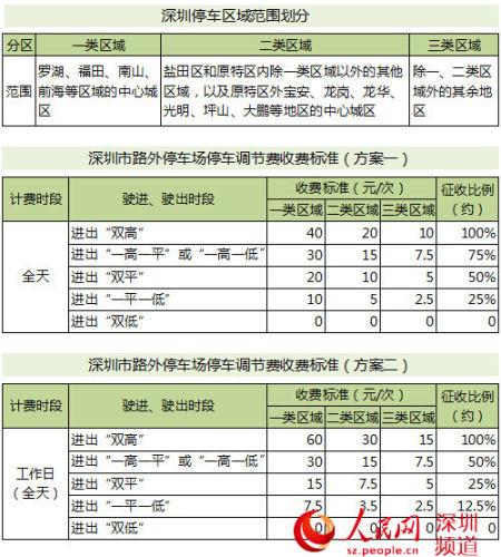 深圳市路外停车场停车调节费优化收费方案