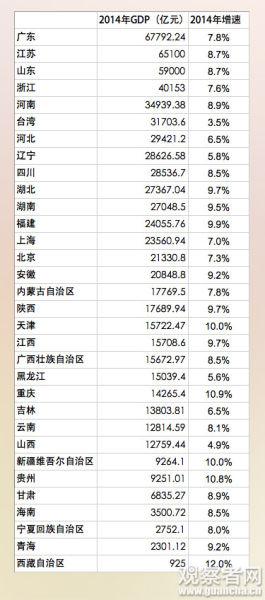 台湾gdp排名_中国有几省gdp超过台湾