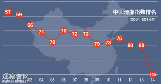 2001-2014年中国清廉指数排名