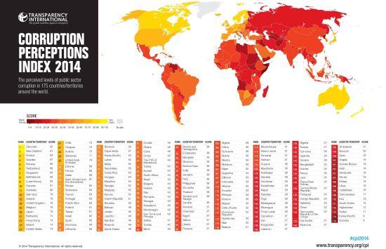 2014全球清廉印象指数排行榜